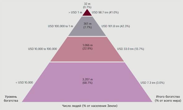 Пирамида мирового богатства